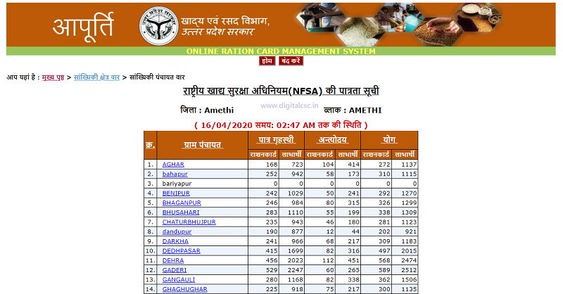 UP Ration Card List 2020 nfca village List