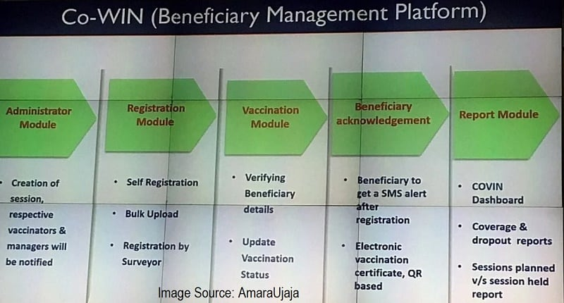 Co-Win-Beneficiary Management Platform